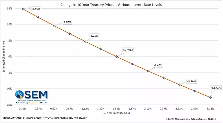 The high risk of bonds