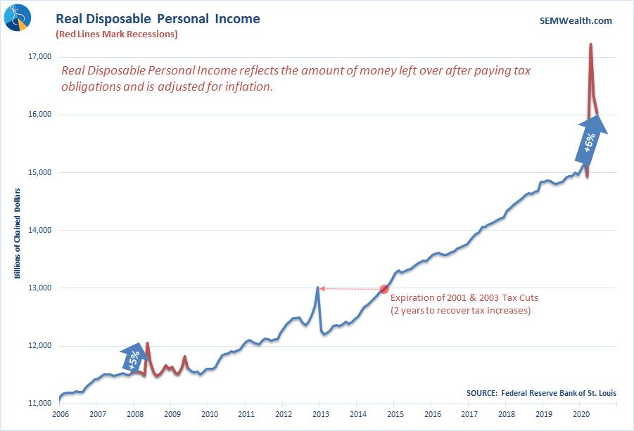 No Recession in Income