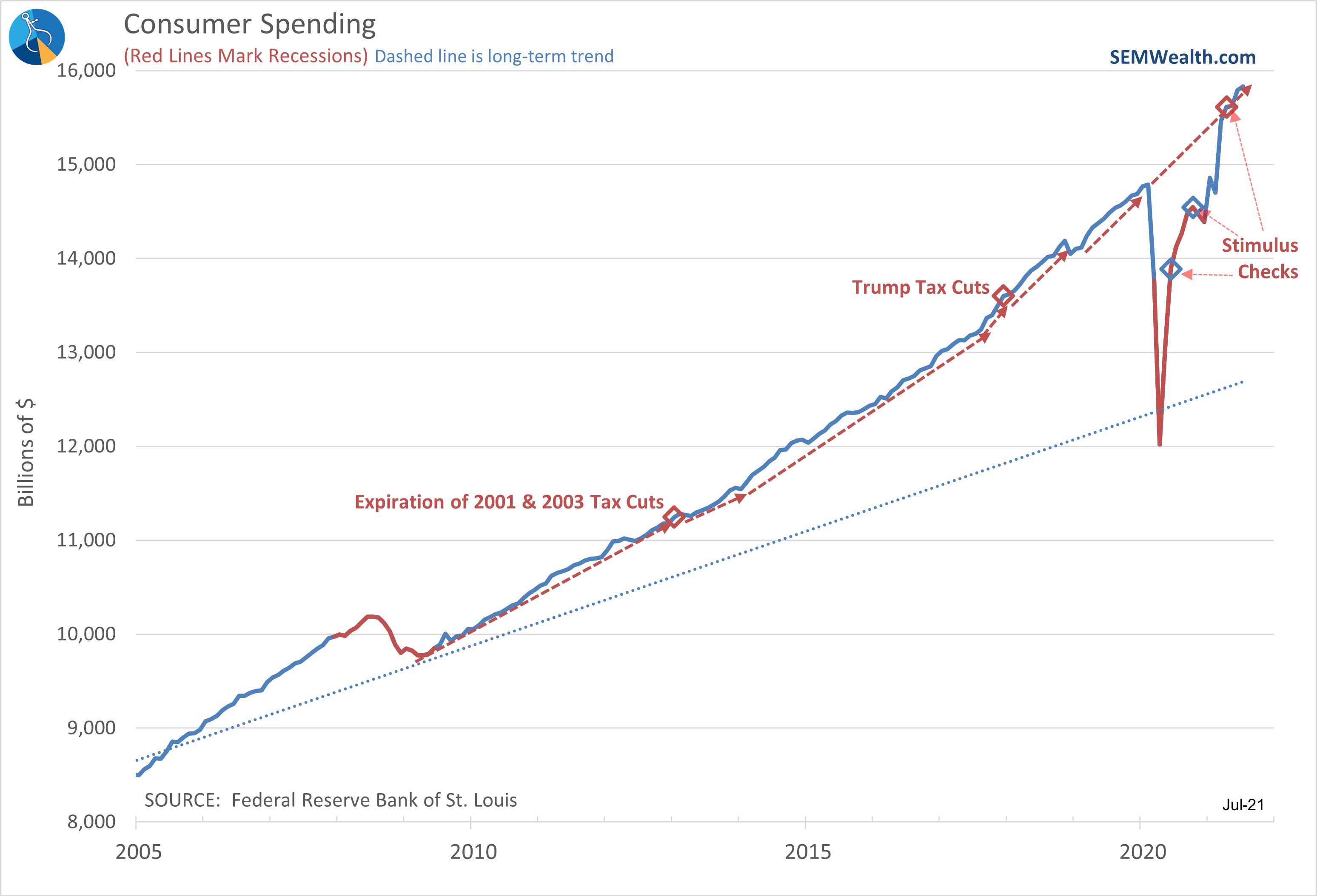 Taxes and Spending: Myths and Reality