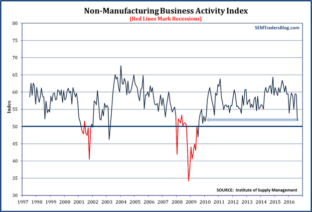 ISM Services Business Activity Index