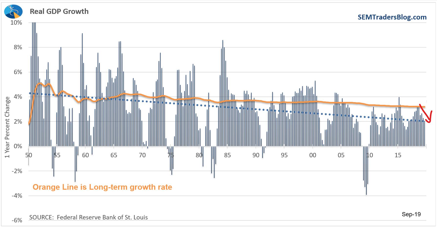 A Trillion Dollar Slowdown