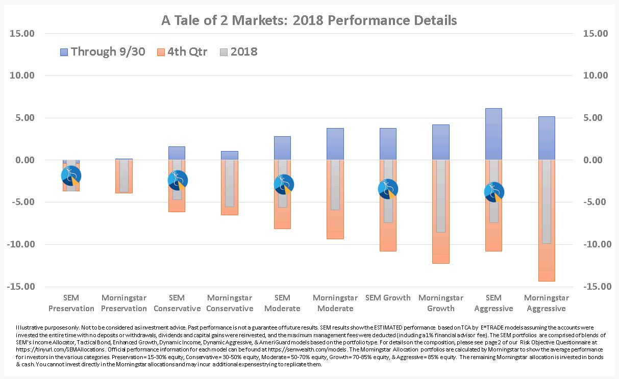A Tale of Two Markets