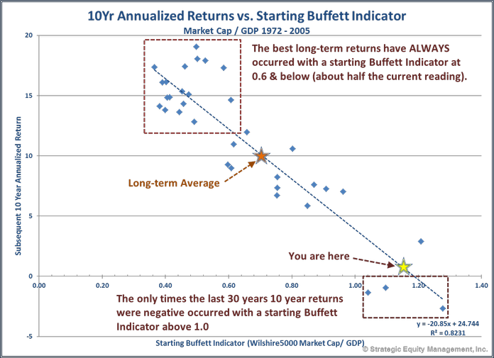Market Cap-GDP (Buffett Indicator)