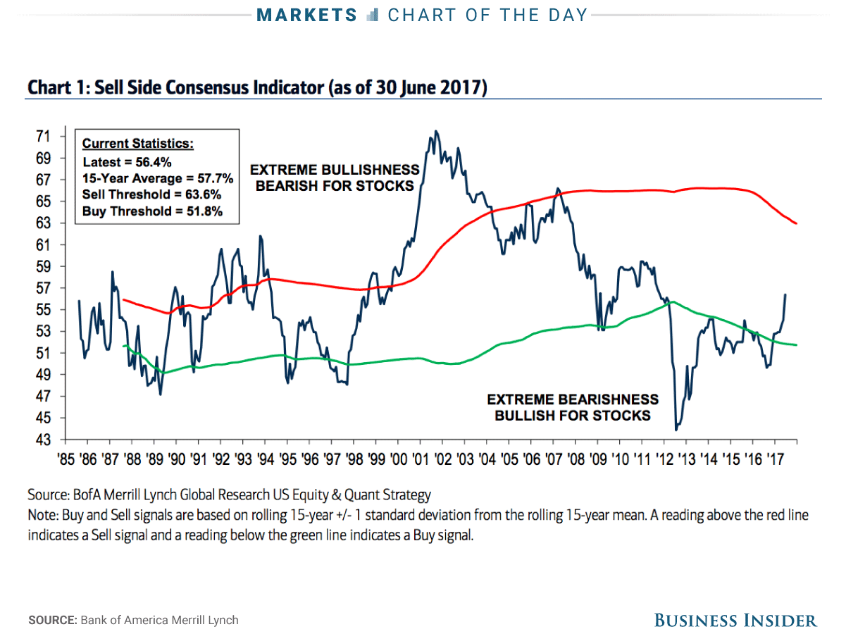 End of the Bull Market?