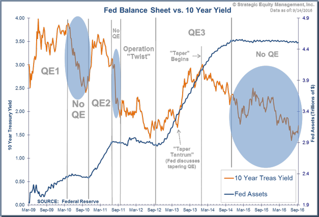 Fed Balance Sheet and 10 Year Yields