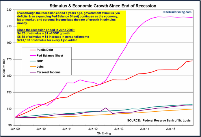 Stimulus & Economic Growth Since Recession