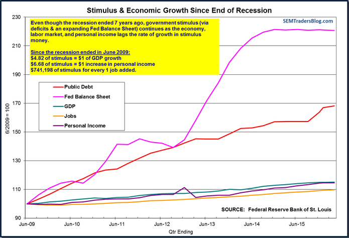 Stimulus & Economic Growth