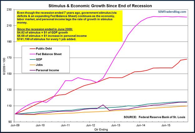Fed Stimulus & Economic Growth