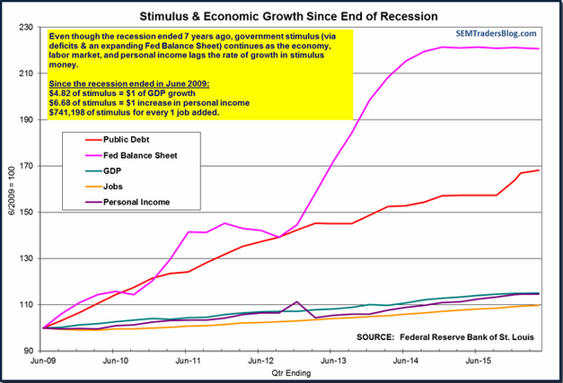 Stimulus & Economic Growth