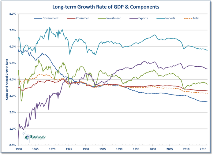 GDP Component Long-term Growth Rate