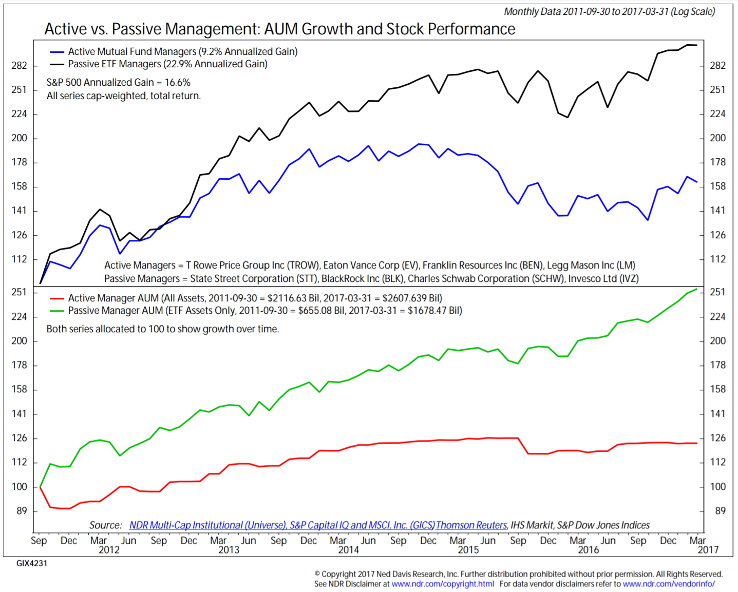 The Value of Active Management
