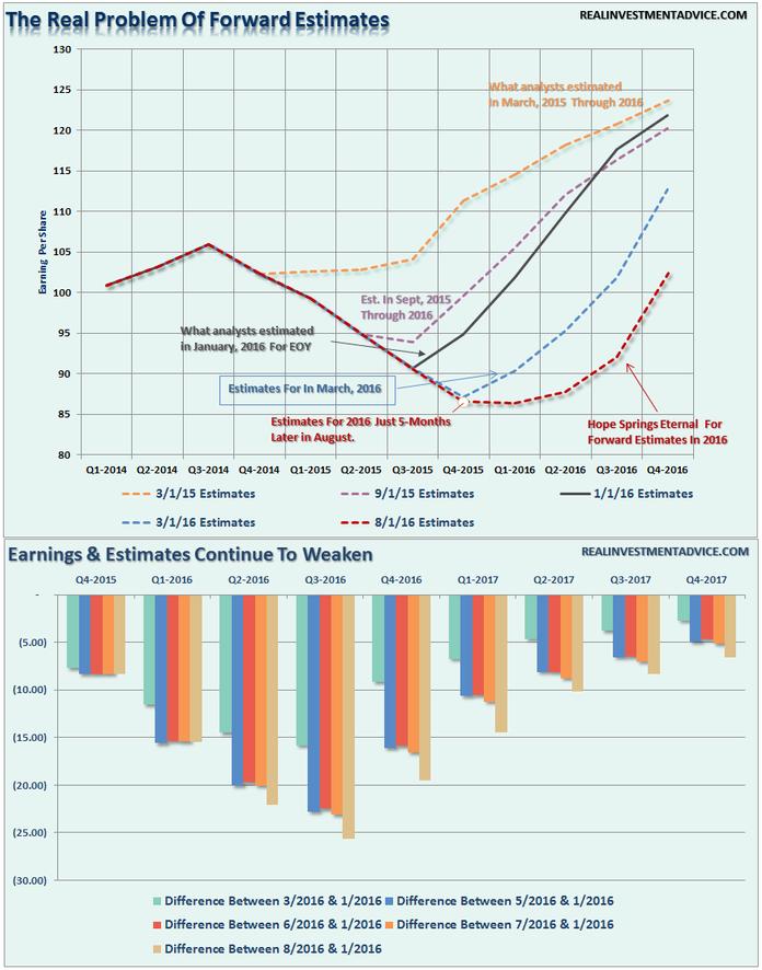 Forward Earnings Estimates