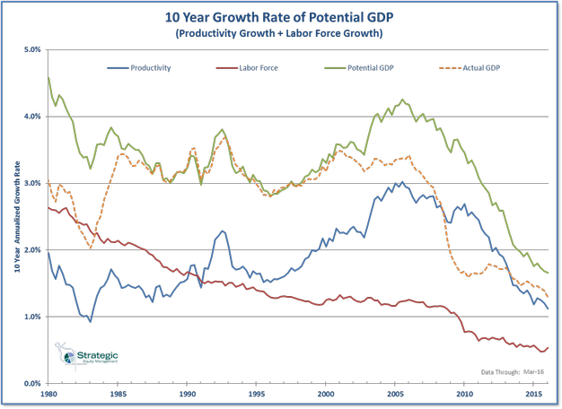 Potential GDP 10 Year Growth Rate