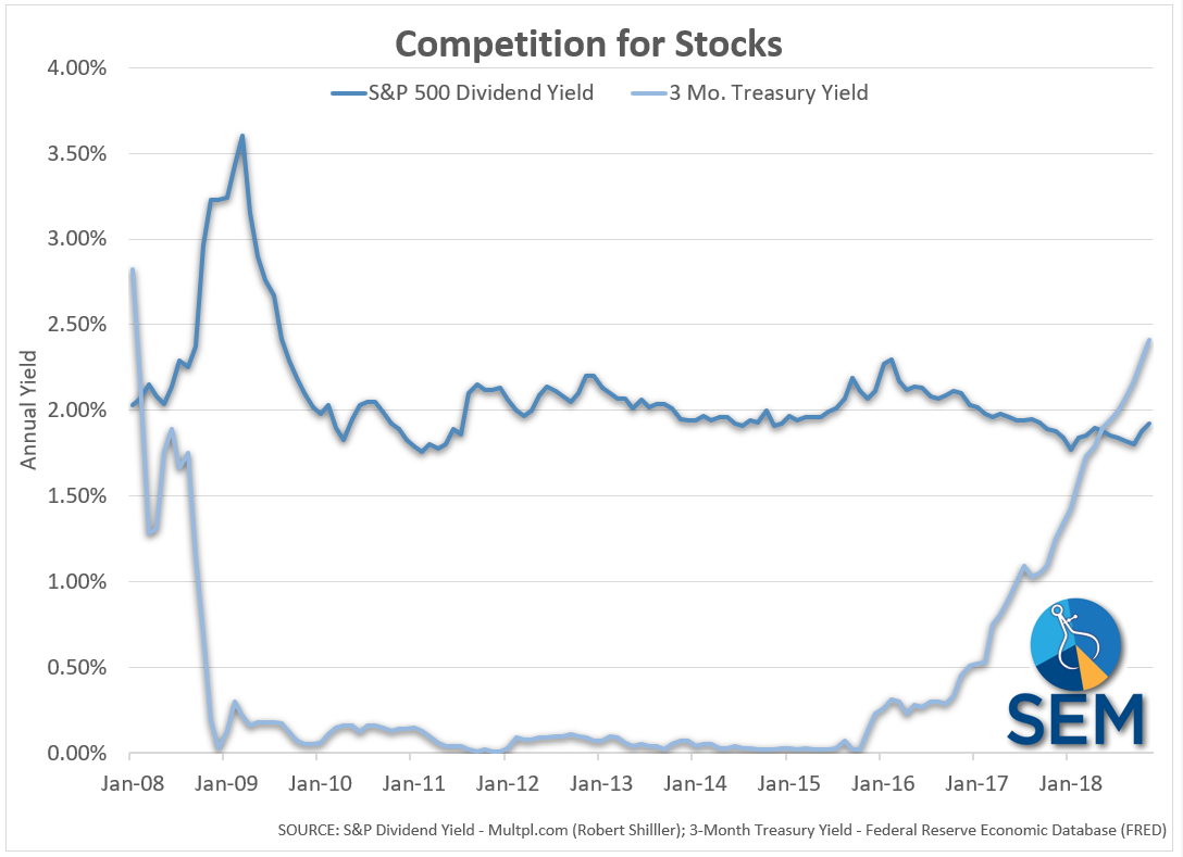 Competition for Stocks