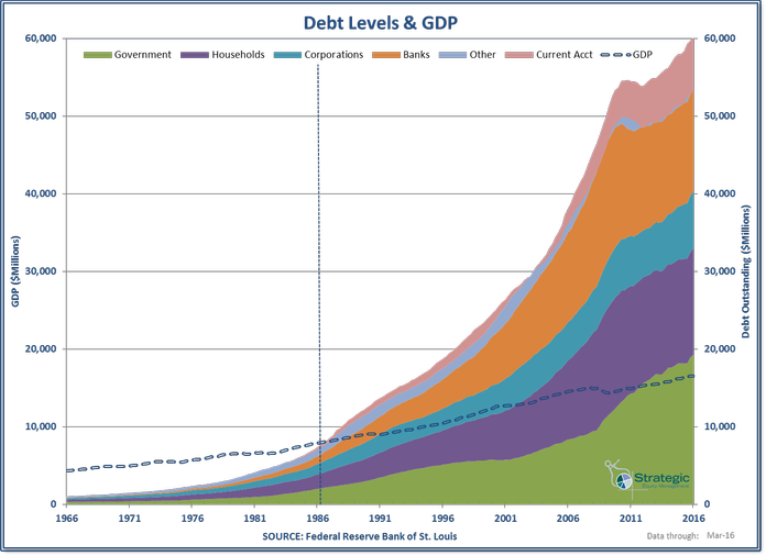 Debt Levels & GDP