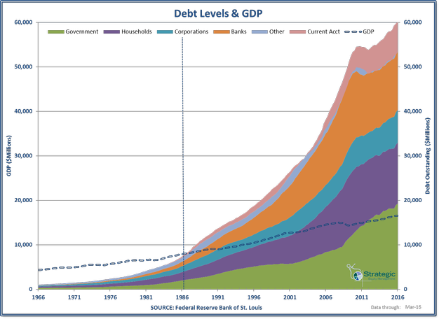US Debt Composition with GDP