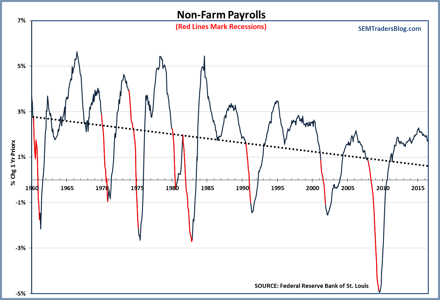 What is 'normal' employment growth?