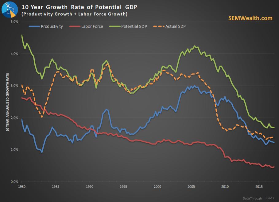 Will tax cuts create economic growth?