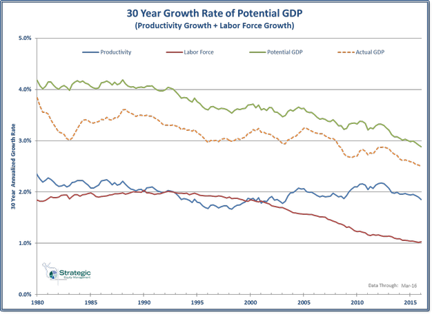 Potential GDP 30 Year Trend