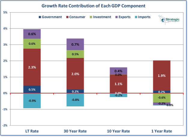 GDP Component Growth Rates