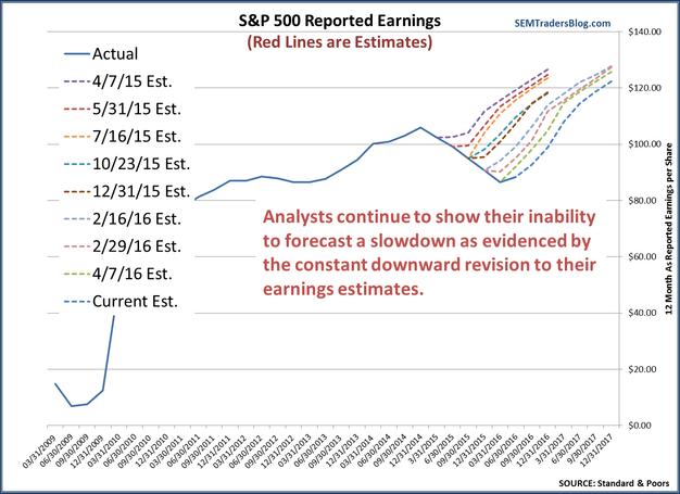 S&P 500 Earnings Estimate History