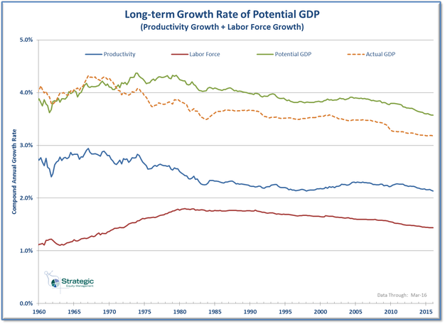 Potential GDP Long-term Growth