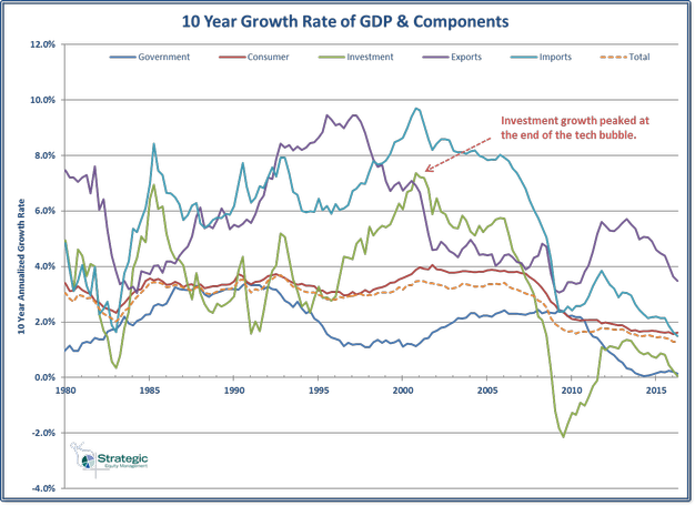 GDP Component Growth - 10 Year