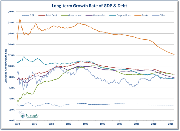 Long-term Growth of Debt & GDP
