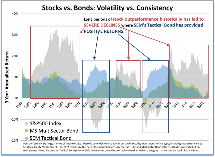 Stocks vs Bonds - rolling 3 year returns