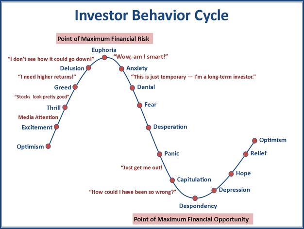 Investor Behavior Cycle