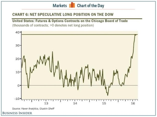 Dow Net Speculative Long Positions