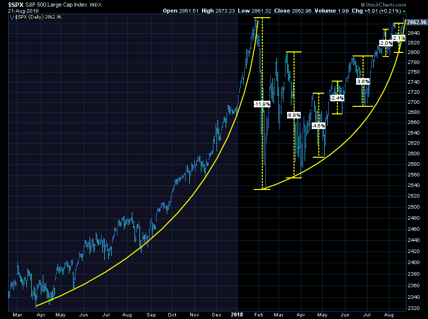 Back to the highs.....now what?