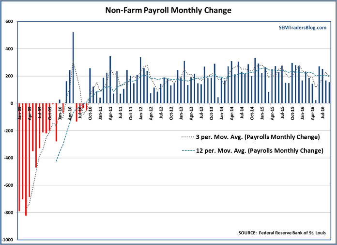 Payroll Monthly Change