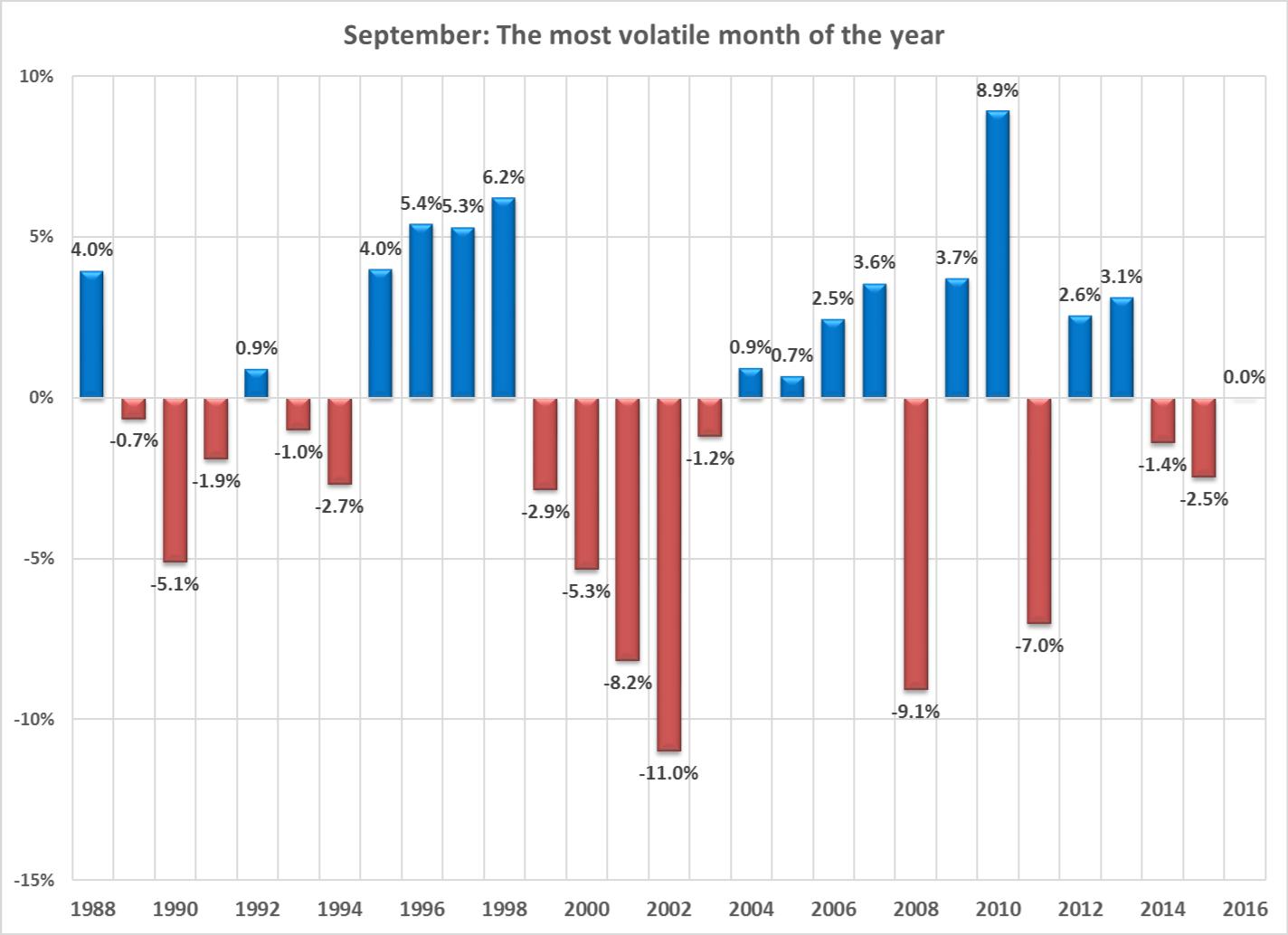 A Volatile Month