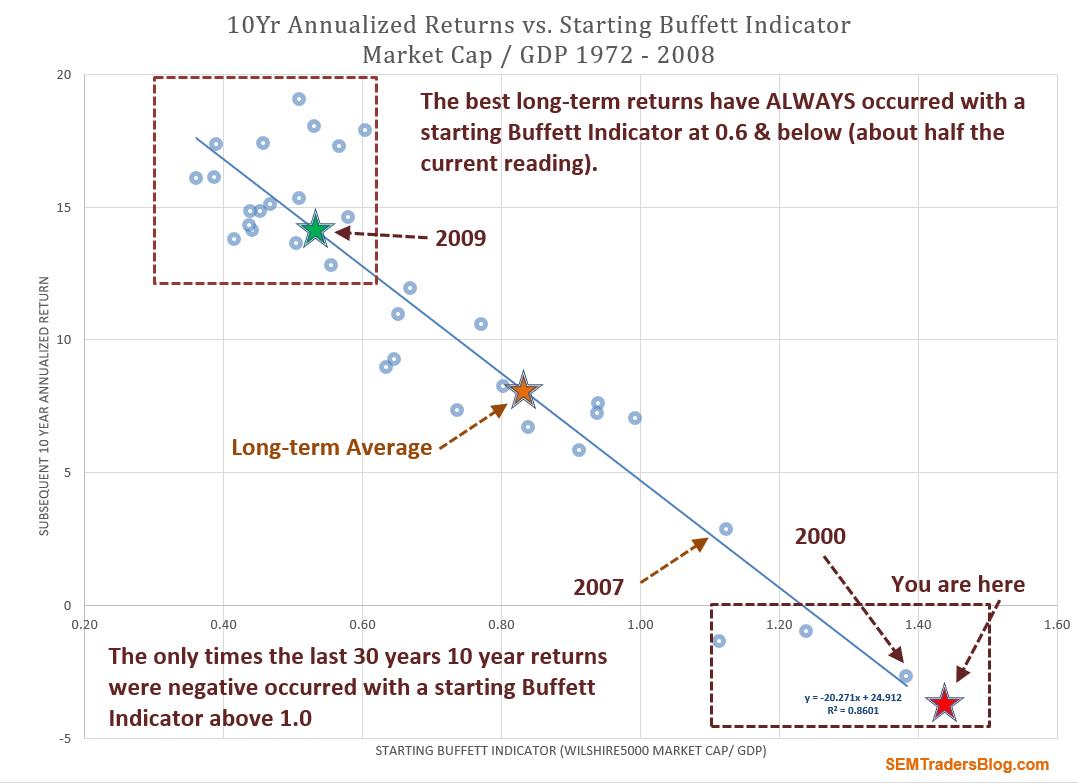 What would Buffett Do?