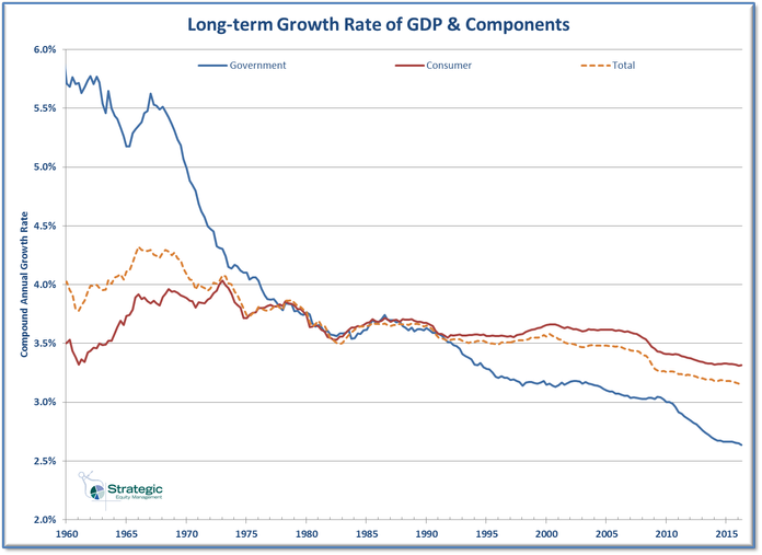 GDP Component Long-term Growth Rates