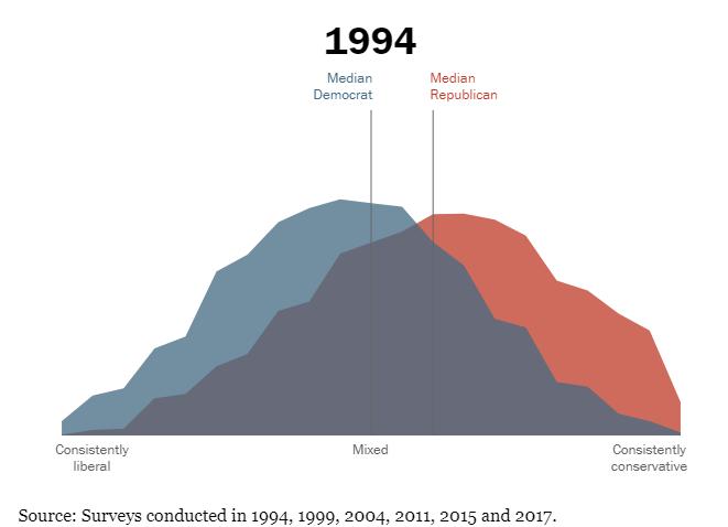 The Consequences of Political Polarization