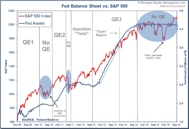 S&P and Fed Policy