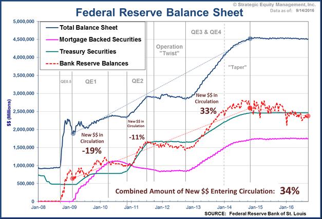Fed Balance Sheet & QE