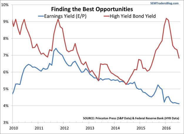 Stock Yield vs. High Yield Bond Yields